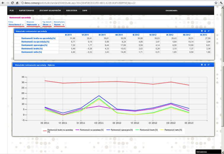 finanse rentowność obroty webstudio consorg